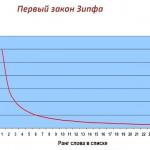 Первый закон Зипфа